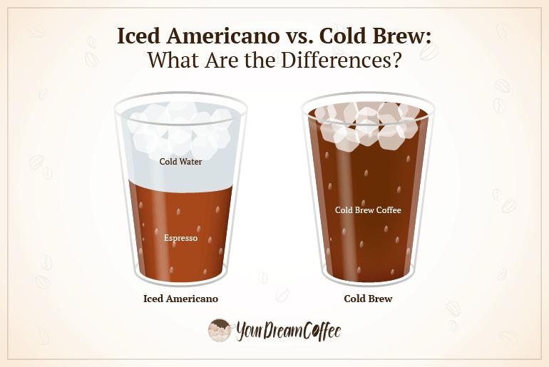 Iced Americano vs. cold brew coffee comparison.