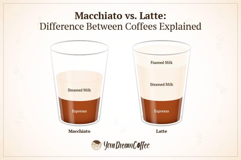 """Macchiato vs. latte explained."""