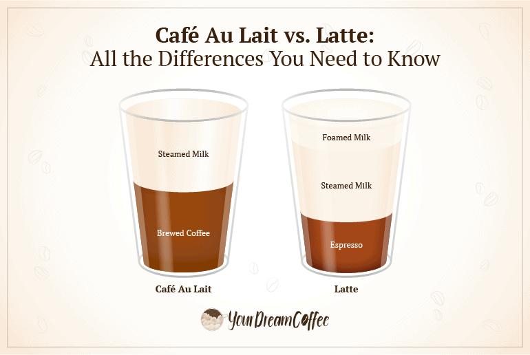 """""""Café au lait vs. latte comparison."""""""
