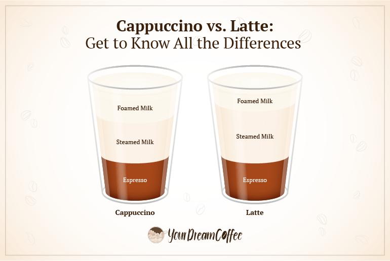 """""""Cappuccino vs. latte differences."""""""