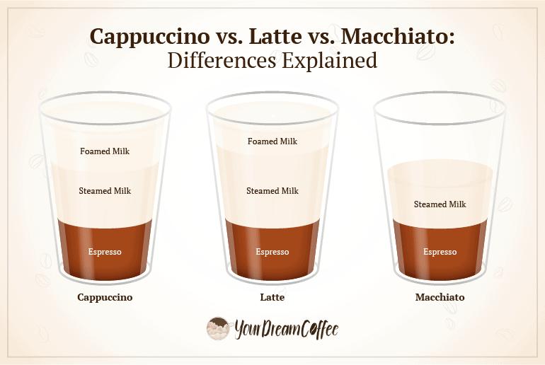 """""""Cappuccino vs. latte vs. macchiato differences explained."""""""