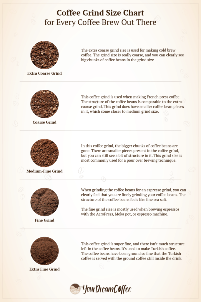 """""""Coffee grind size infographic."""""""