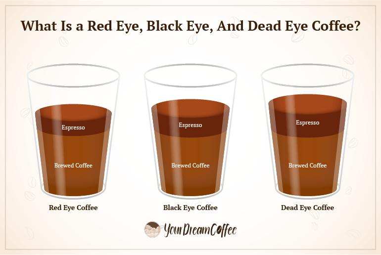"""""""Red eye, black eye, and dead eye coffee comparison."""""""