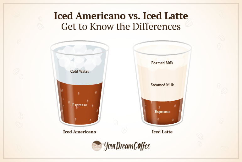 Iced Americano vs. iced latte comparison.